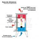 ESTUFA DE GAS NERJA (SIN CHIMENEA)